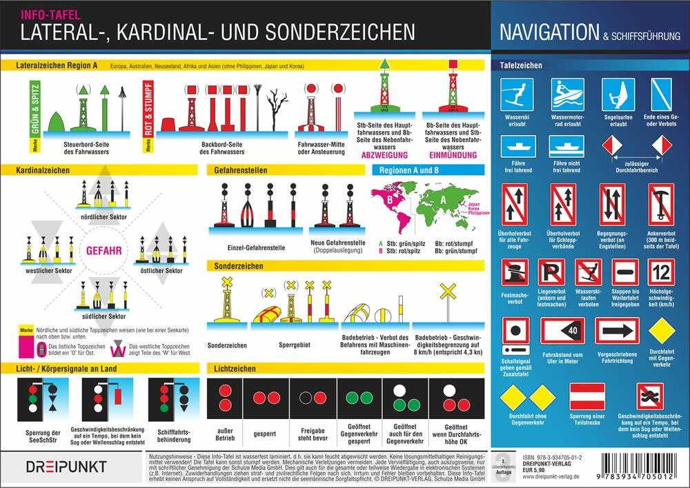 Lateral-, Kardinal- und Sonderzeichen
