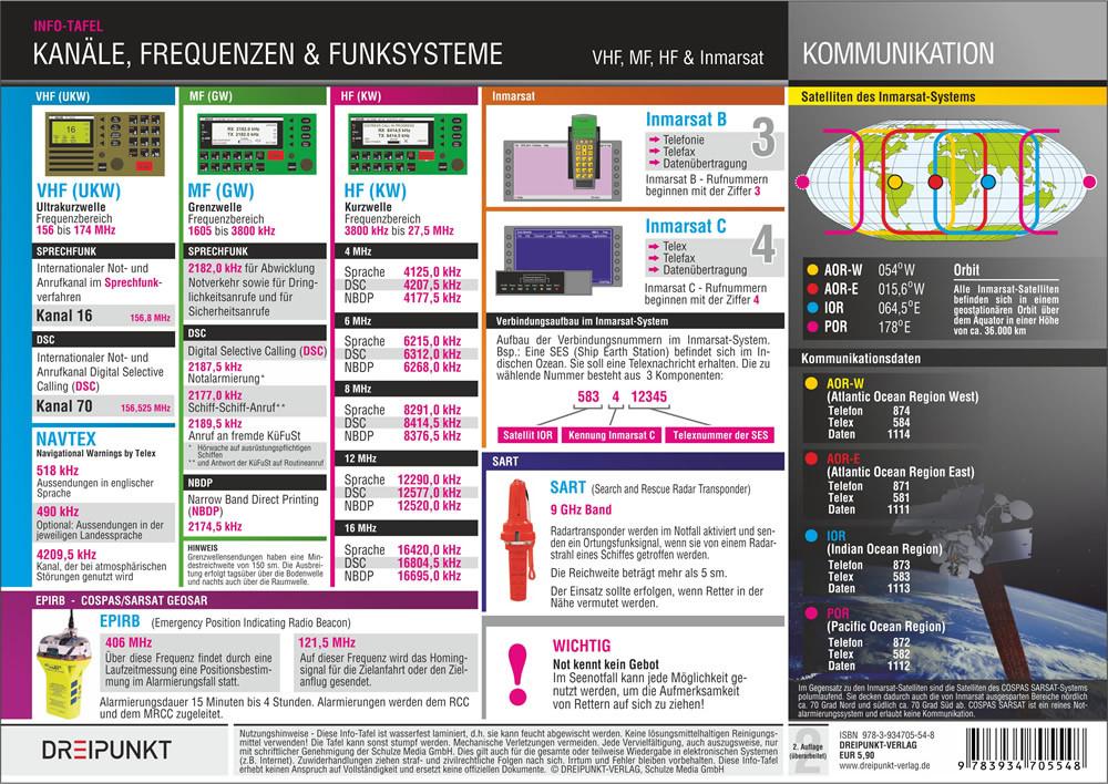 Kanäle und Frequenzen