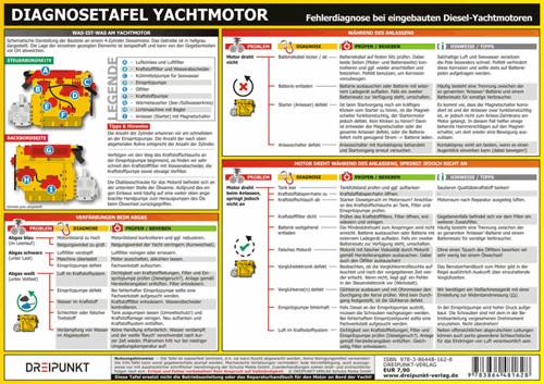 Diagnosetafel Yachtmotor