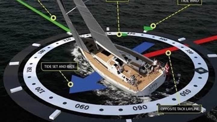 Steuern Sie die Yacht nach dem Wind